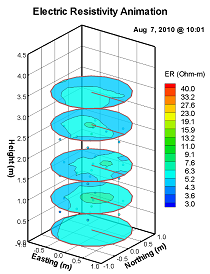 Two dimensional slices of Electrical Resistivity Data Set