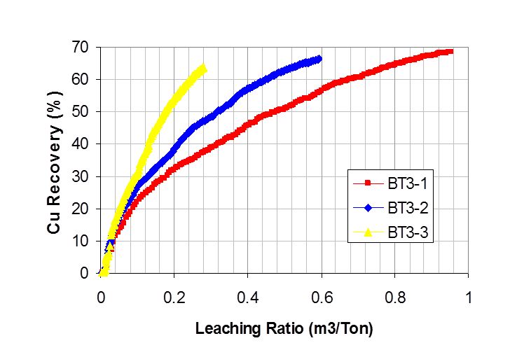 Mixed Sulfide ROM Graph